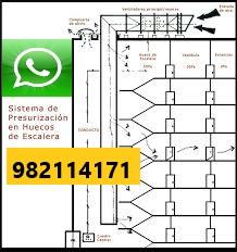 Mantenimiento de Presurización de Escalera en La Molina